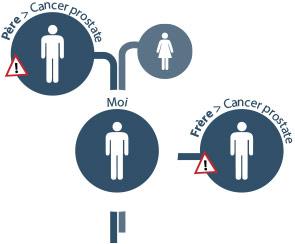 Facteurs de risques du cancer de la prostate