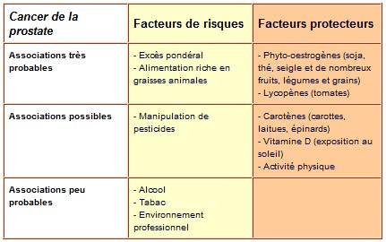Synthèse facteurs de risque